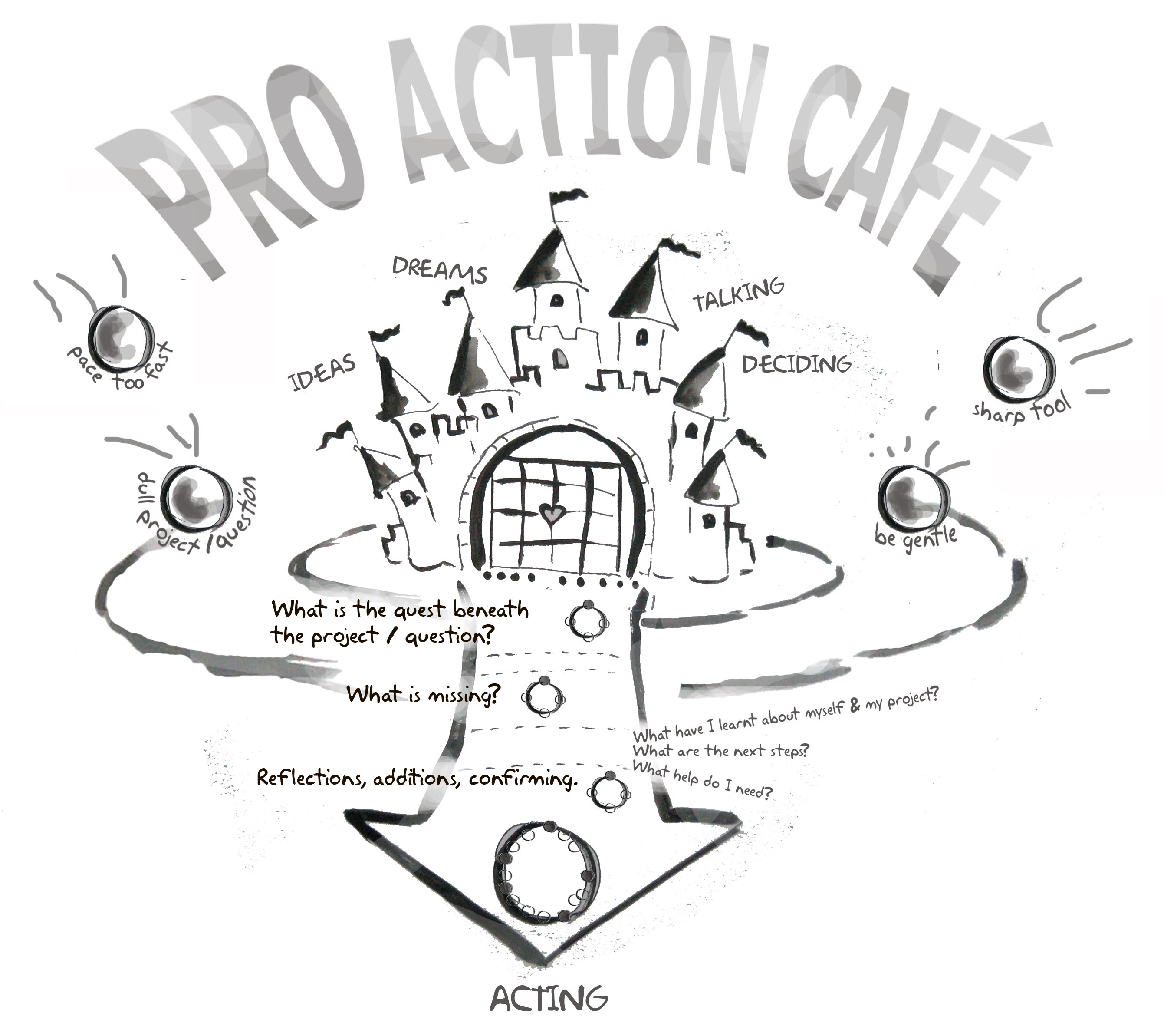 ProActiveCafeBySonja